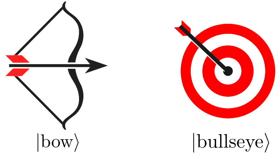 The Quantum Zeno Effect's bow and arrow